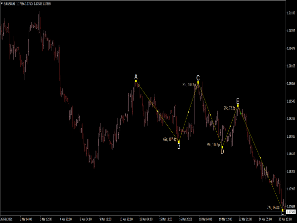 ABCDE Wave Lines Indicator