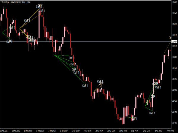 All Divergence Indicator for MT4