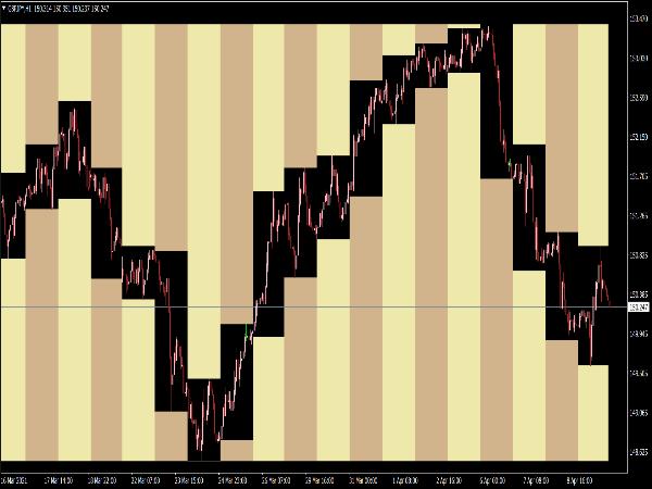 Column Chart Indicator