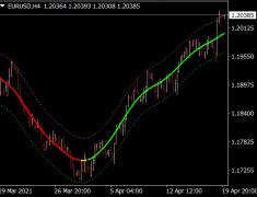 Digital Fast TMA Line Indicator