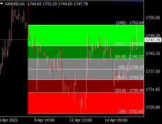 Fibo Color Zones Levels Indicator
