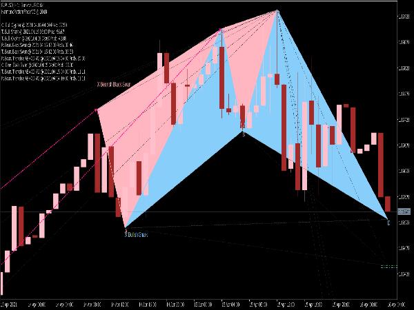 Harmonic Pattern Scanner Indicator for MT5