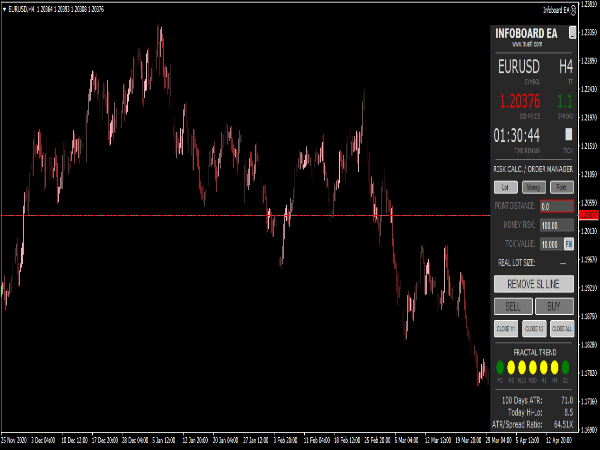 Infoboard EA Indicator for MT4