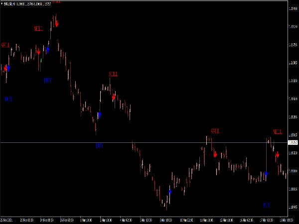 MSP Indicator for MT4