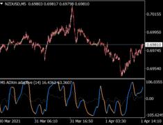 ADXM StdDev Adaptive Indicator