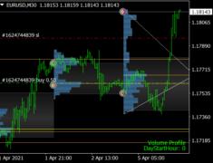 Marketprofile Trend Lines Indicator
