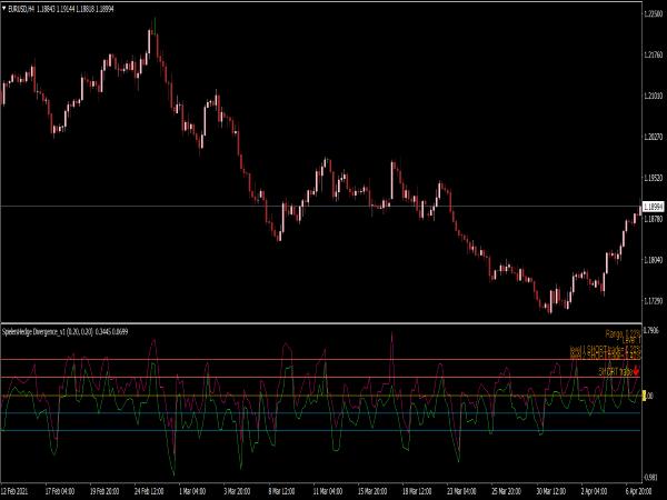Spielers Hedge Divergence Indicator