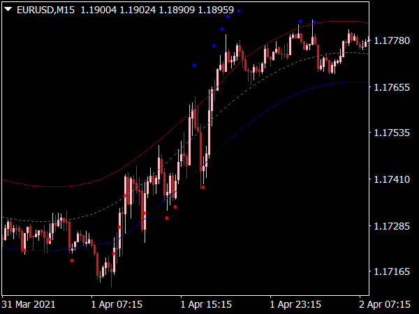 Supply Demand Channel Indicator for MT4