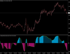 WPR Smooth Histogram MTF Indicator