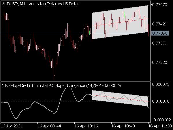 TRIX Slope Divergence MTF Indicator for MT5
