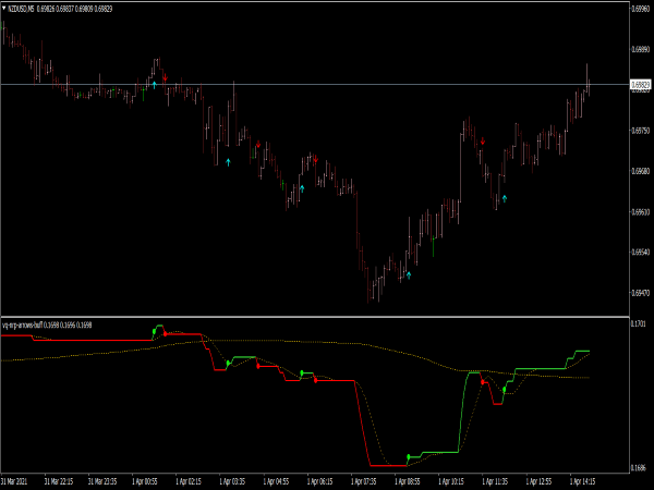 Volatility Quality NRP Arrows Indicator for MT4