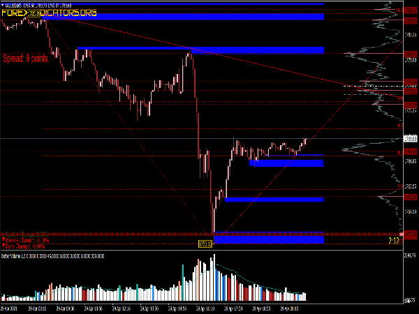 Volume Profile Trading System for MT4
