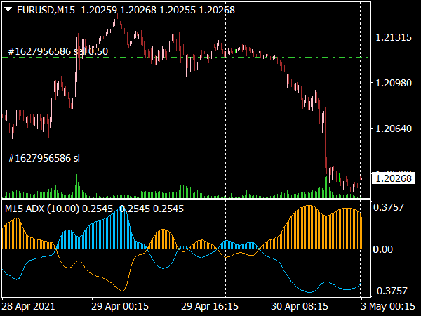 ADX Trend Indicator for MT4