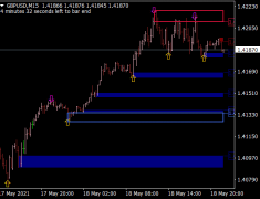 Automatic Supply and Demand Indicator