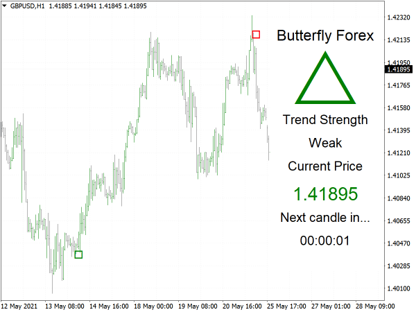 Butterfly Forex System for MT4