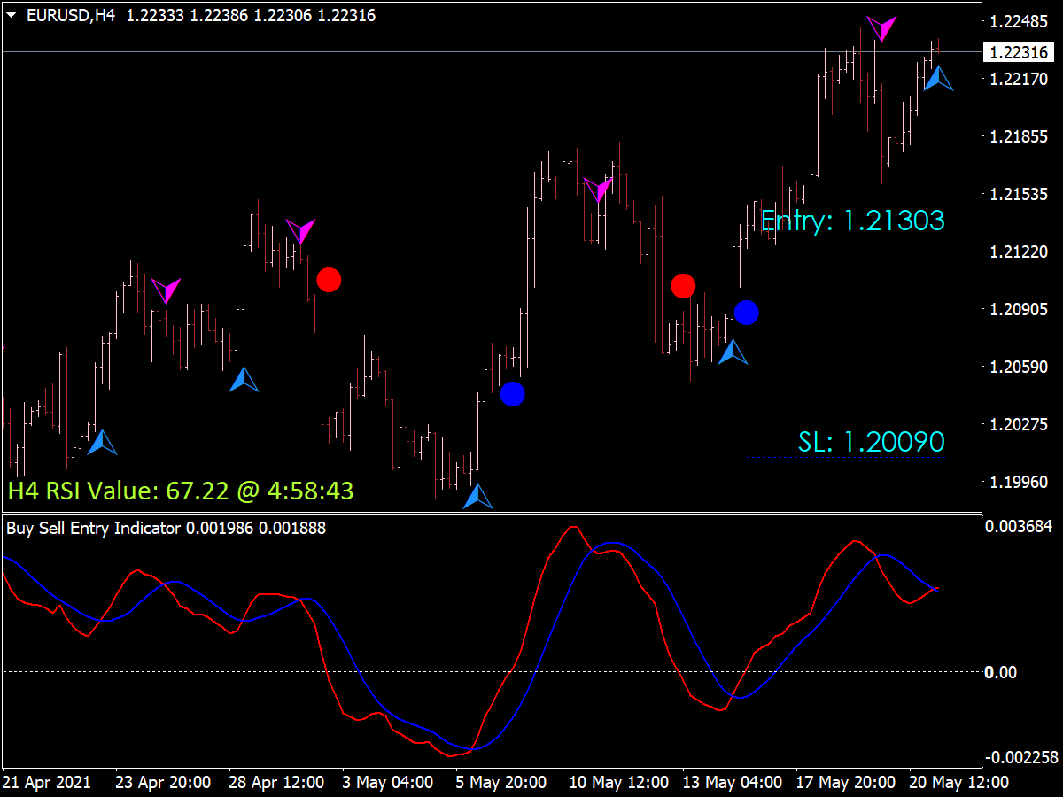 Buy Sell Entry Indicator