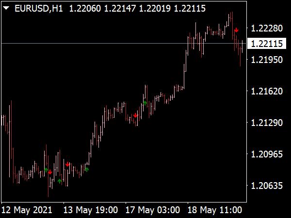 CCI Arrow NRP Buy Sell Indicator