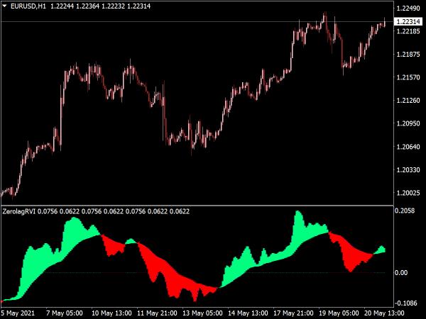 Color Zero Lag RVI Indicator for MT4
