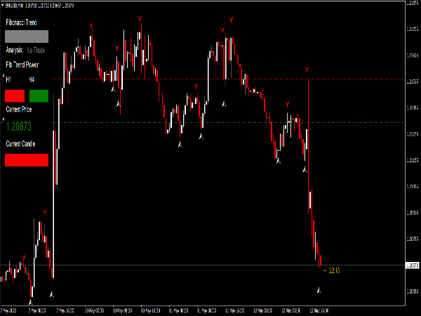 Fibo Trend System for MT4