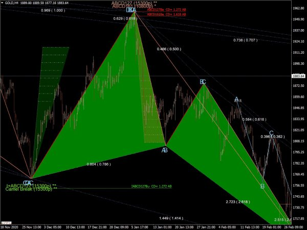 Harmonic Pattern Scanner Indicator for MT4