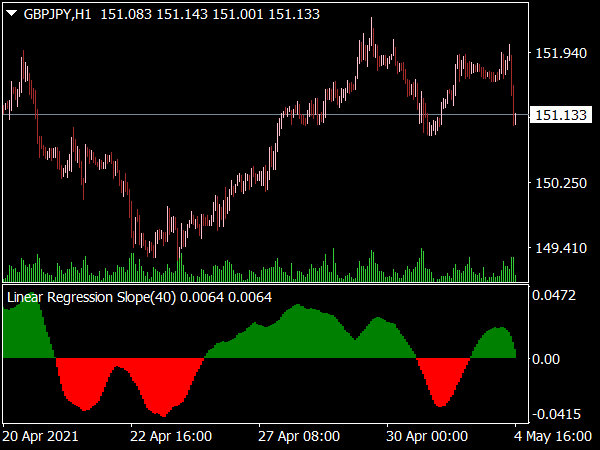 Linear Regression Slope Indicator for MT4