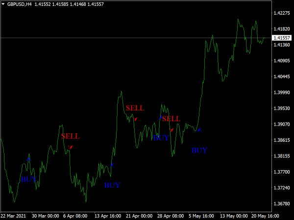 Maka Indicator for MT4
