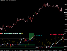 Forex Multiple Chart MTF Indicator