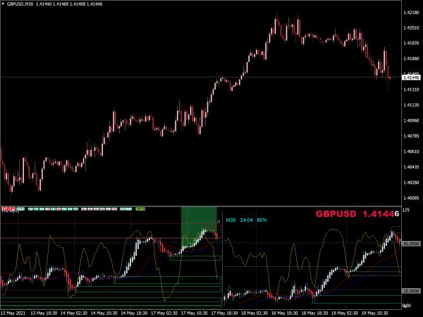 Forex Multi Chart MTF Indicator