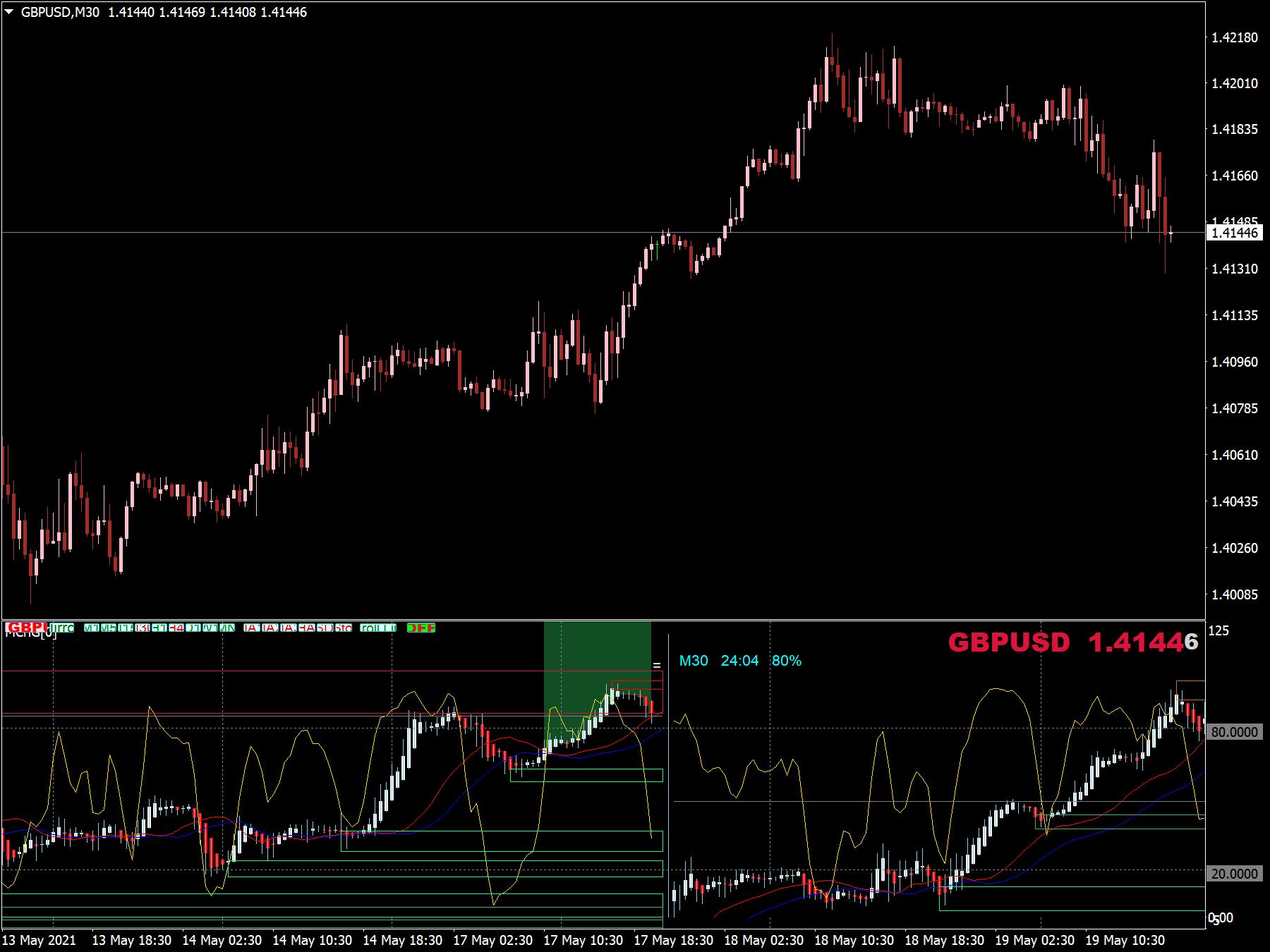 Multi-Chart MTF Indicator