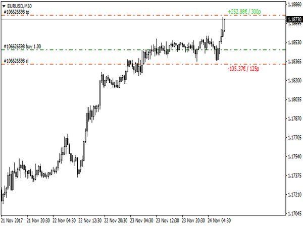 Stop Loss (SL) & Take Profit (TP) Indicator for MT4