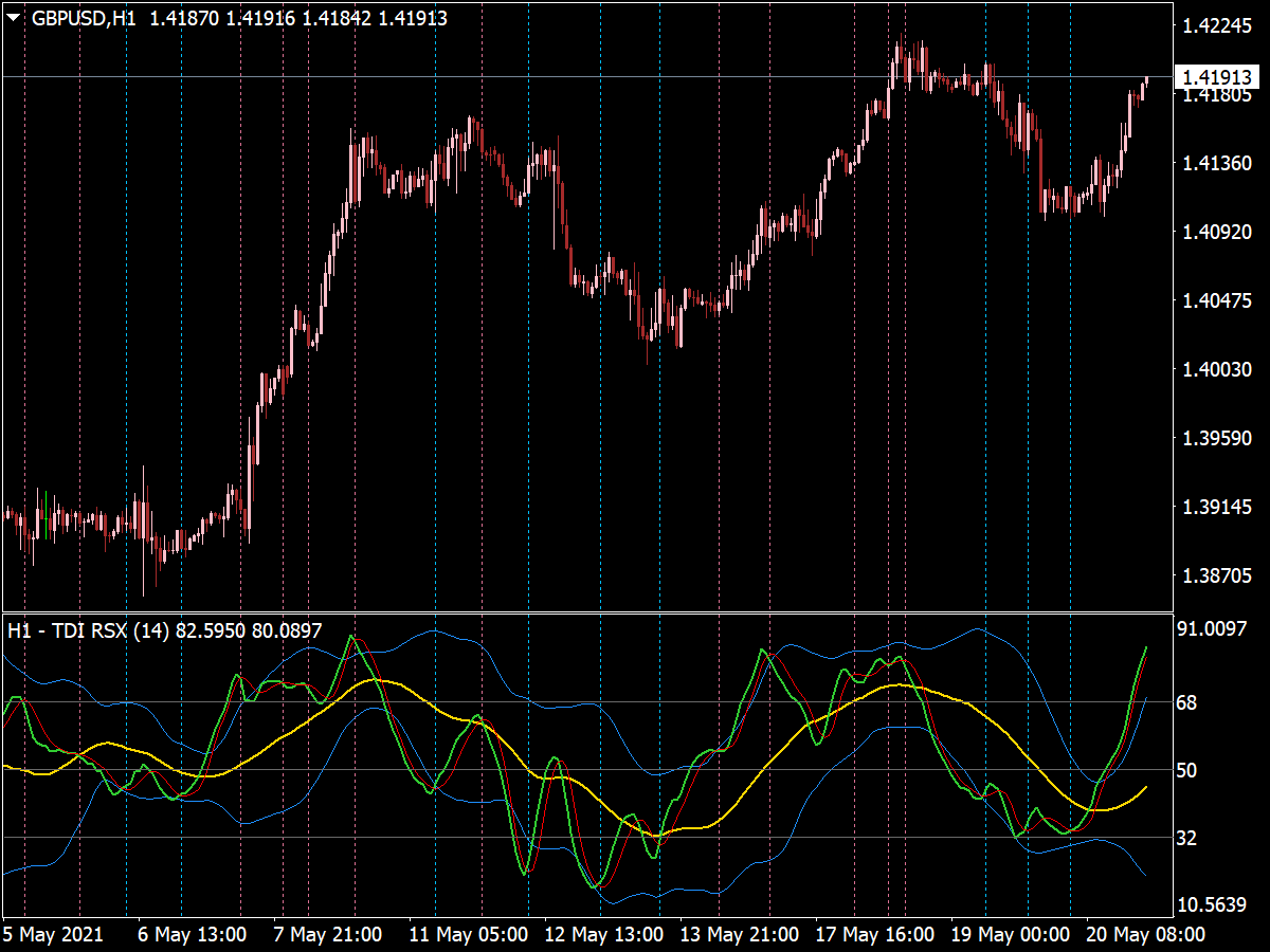 TDI RSX Volatility Bands with Alerts