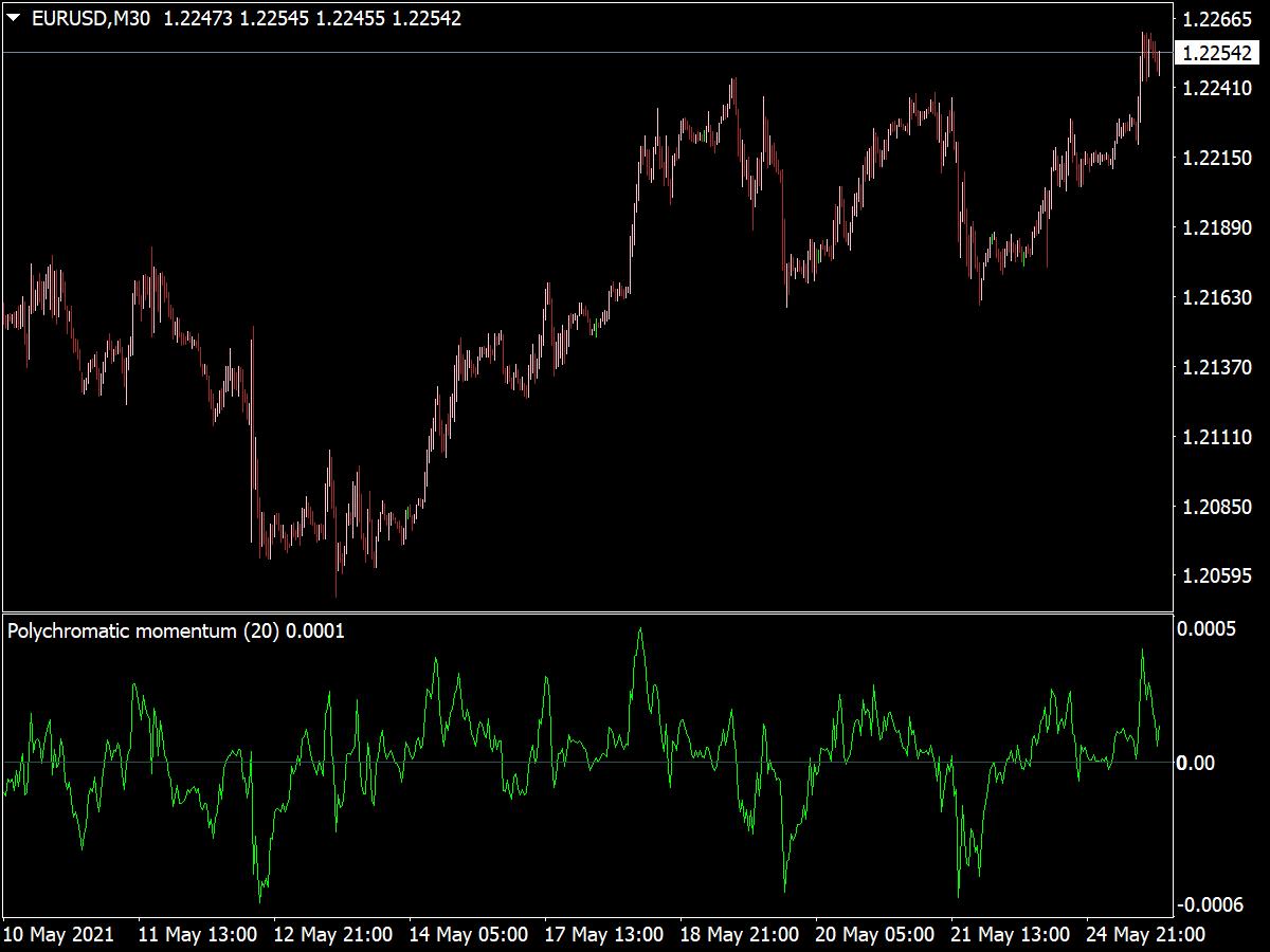 Polychromatic Momentum Indicator