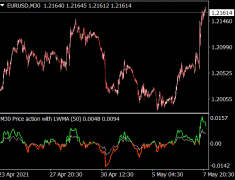 Price Action Indicator MTF with Alerts