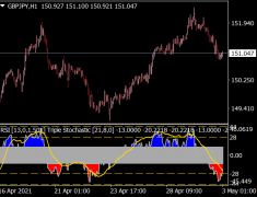 RSI Triple Stochastic Divergence