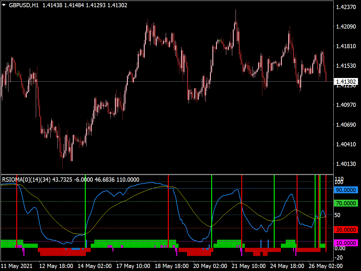 RSIOMA Lines Histogram Indicator
