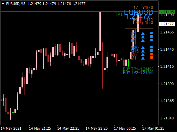Scalping Buy Sell Signal Indicator