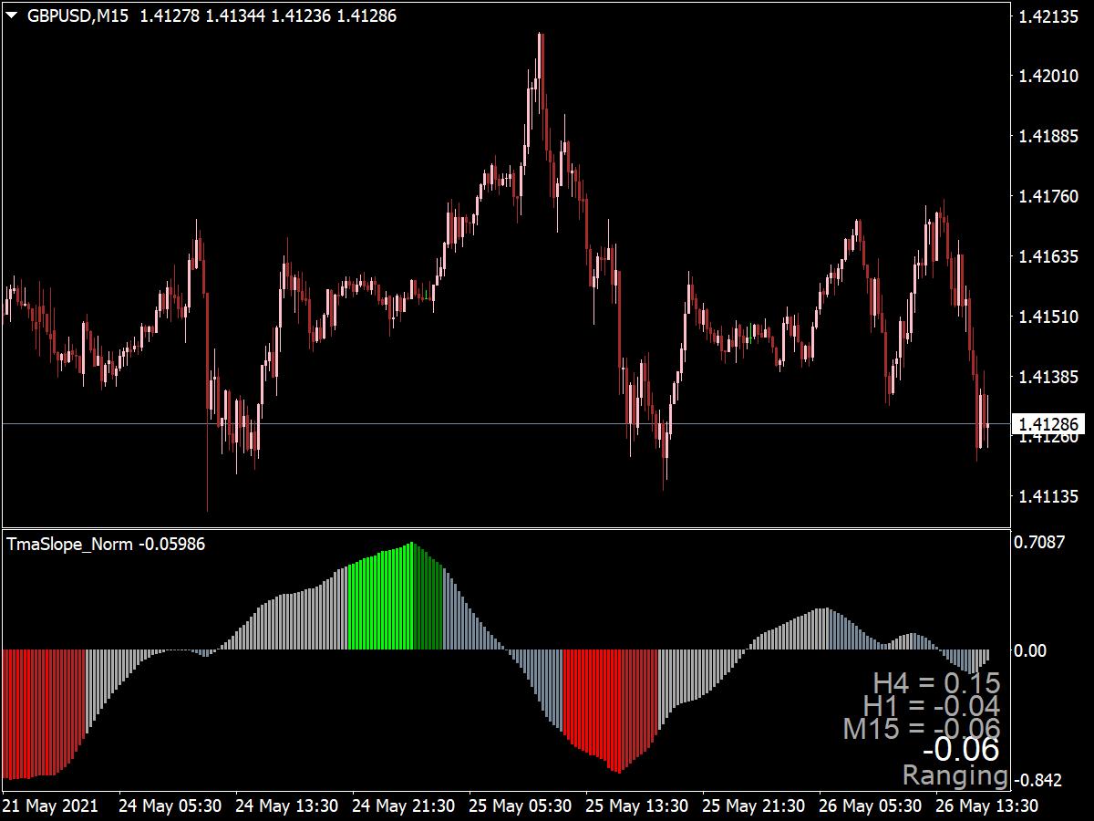 TMA Slope Indicator