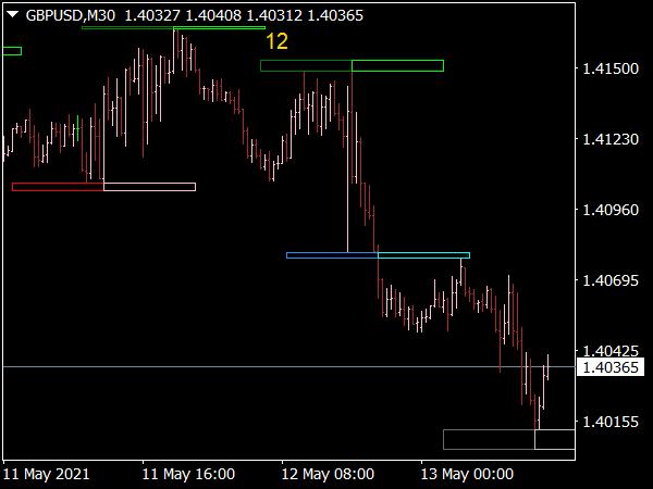 Transient Zone Indicator