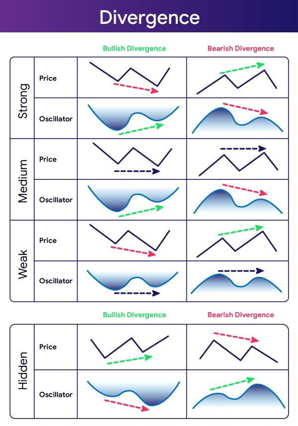 Types of Divergence in Trading