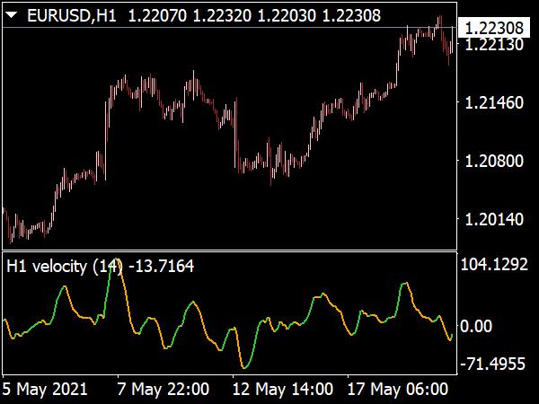 Velocity 2 MTF Alerts Indicator