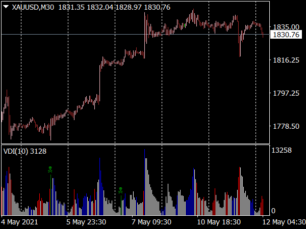 Volume Divergence Indicator