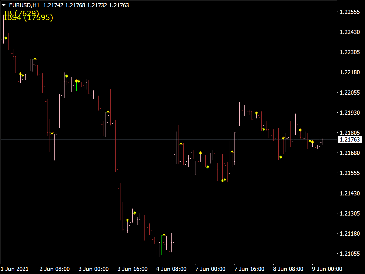 Candles Price Action Indicator