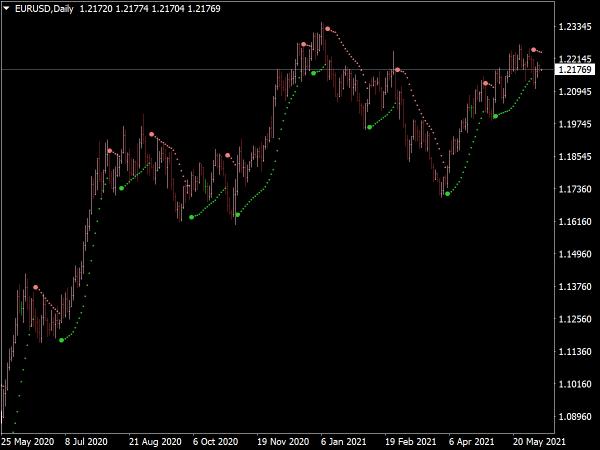 Advanced Parabolic Indicator