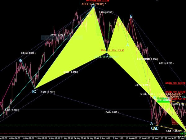 Harmonic Pattern Scanner MT4 Indicator for MetaTrader 4