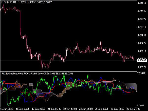 RSI Ichimoku Indicator for MT4
