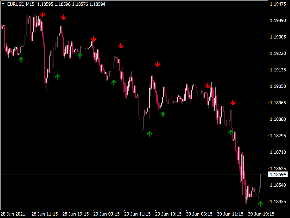 Scalper X2 Indicator