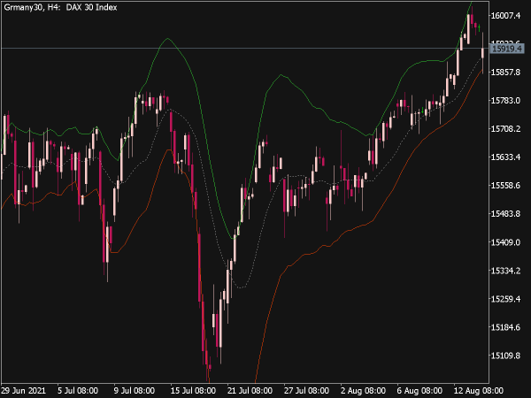 Asymmetric Bands Indicator for MT5