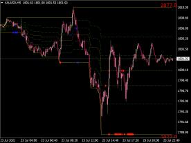 Automatic Fibonacci Levels Indicator