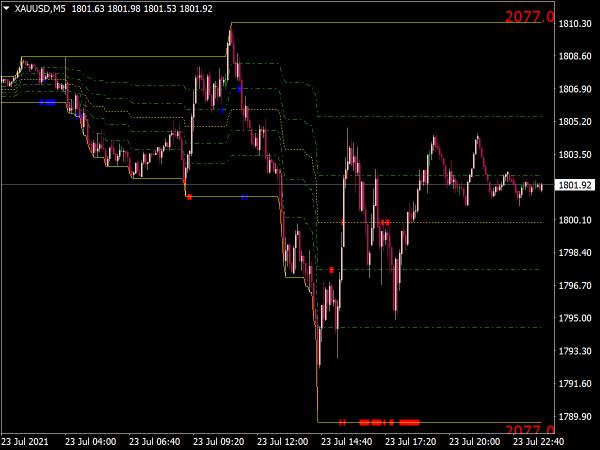 Automatic Fibonacci Levels Indicator for MT4