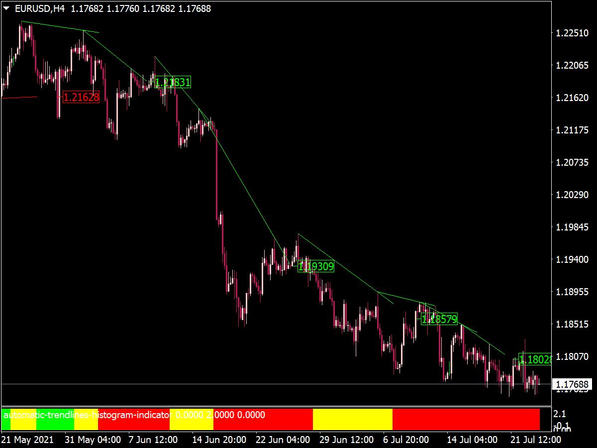 Automatic Trendlines Histogram Indicator